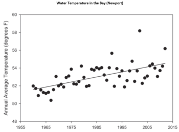 The water temperature in the Bay has risen 2.9 degrees F from 1960 to 2015.